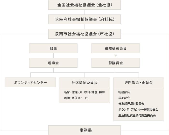 泉南市社協組織図